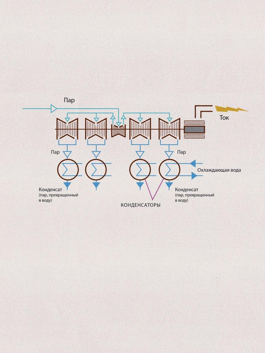 схема получения из водяного пара плазмы